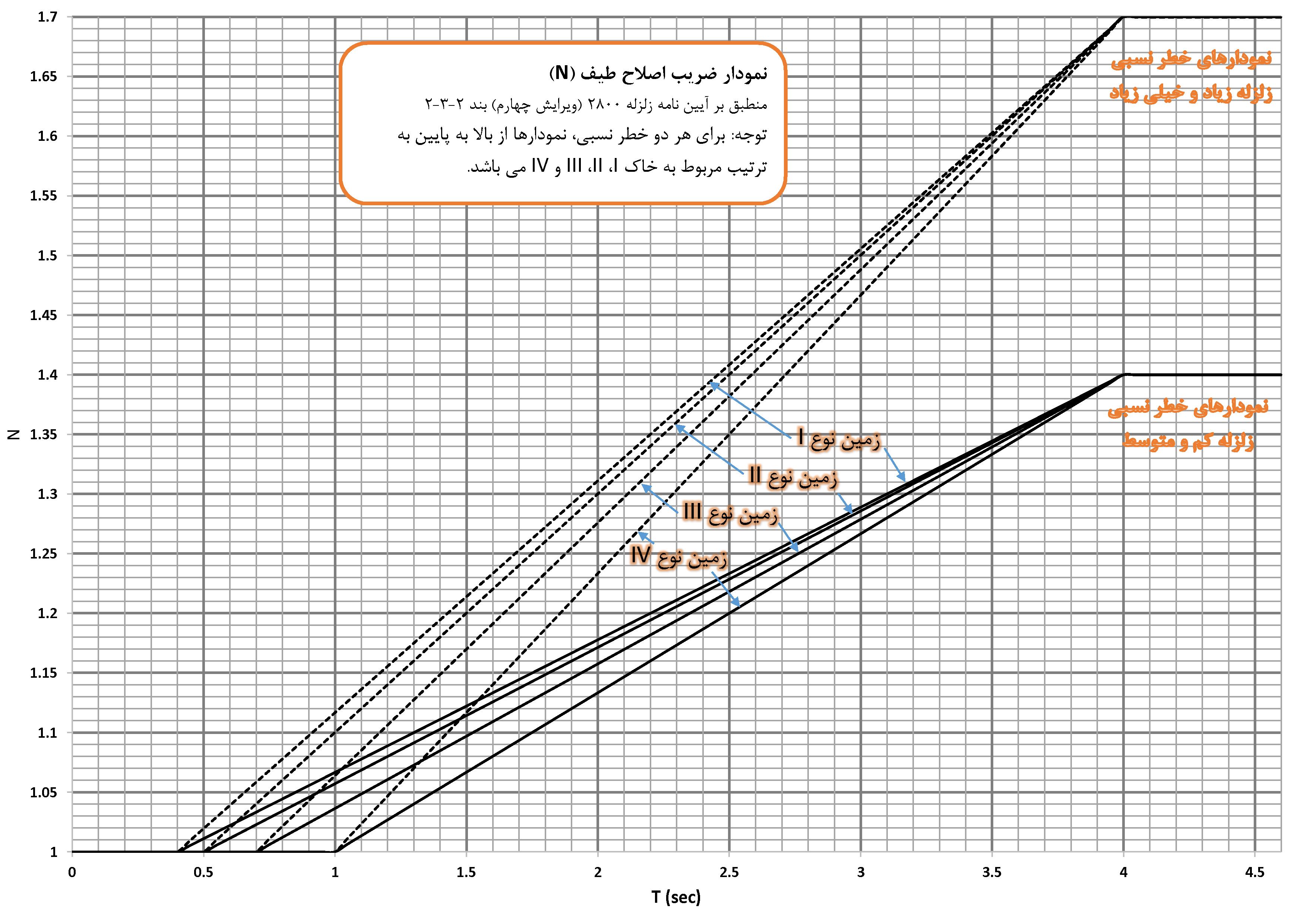 نمودار کاربردی ضریب اصلاح طیف