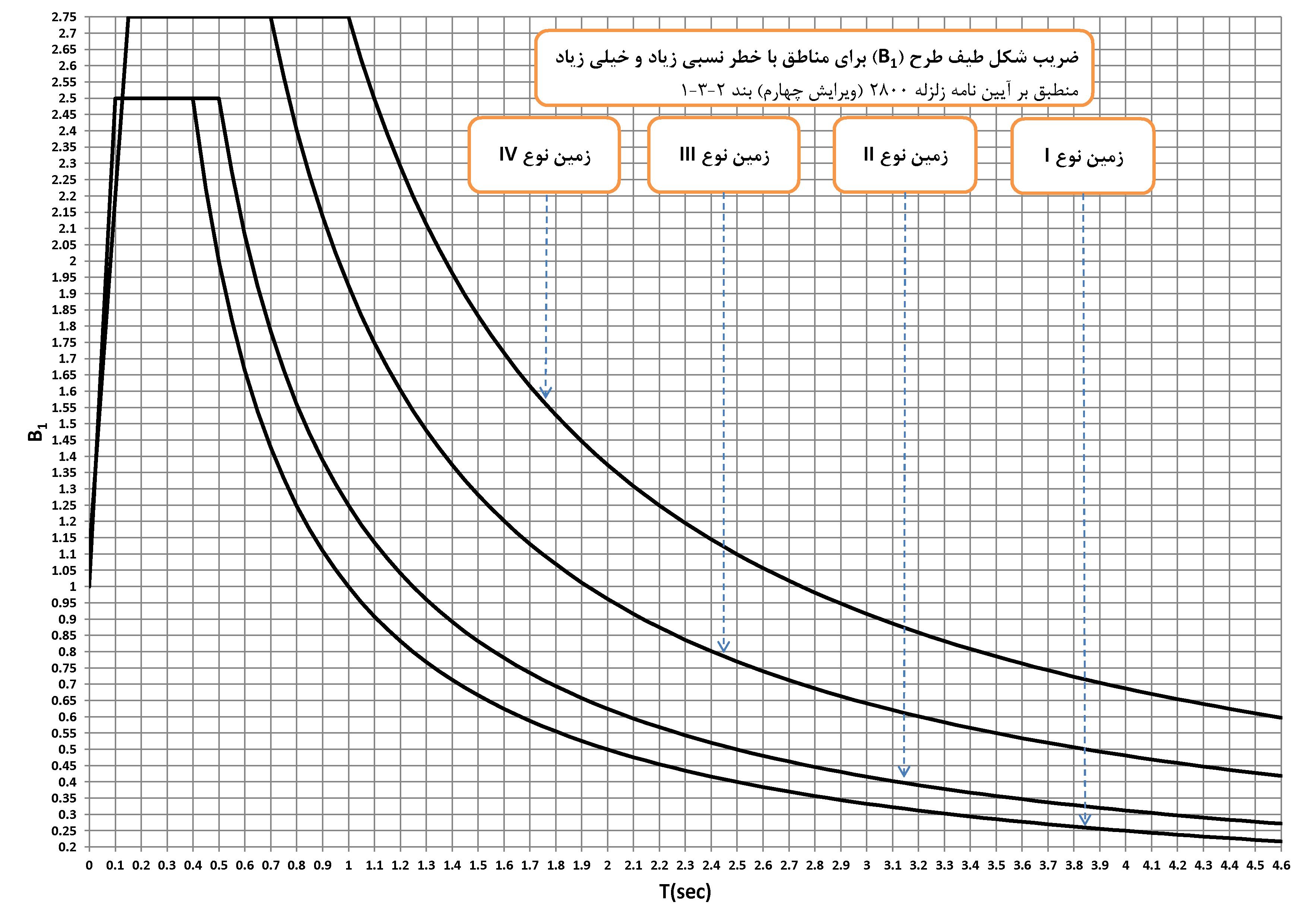نمودار کاربردی ضریب شکل طیف طرح2