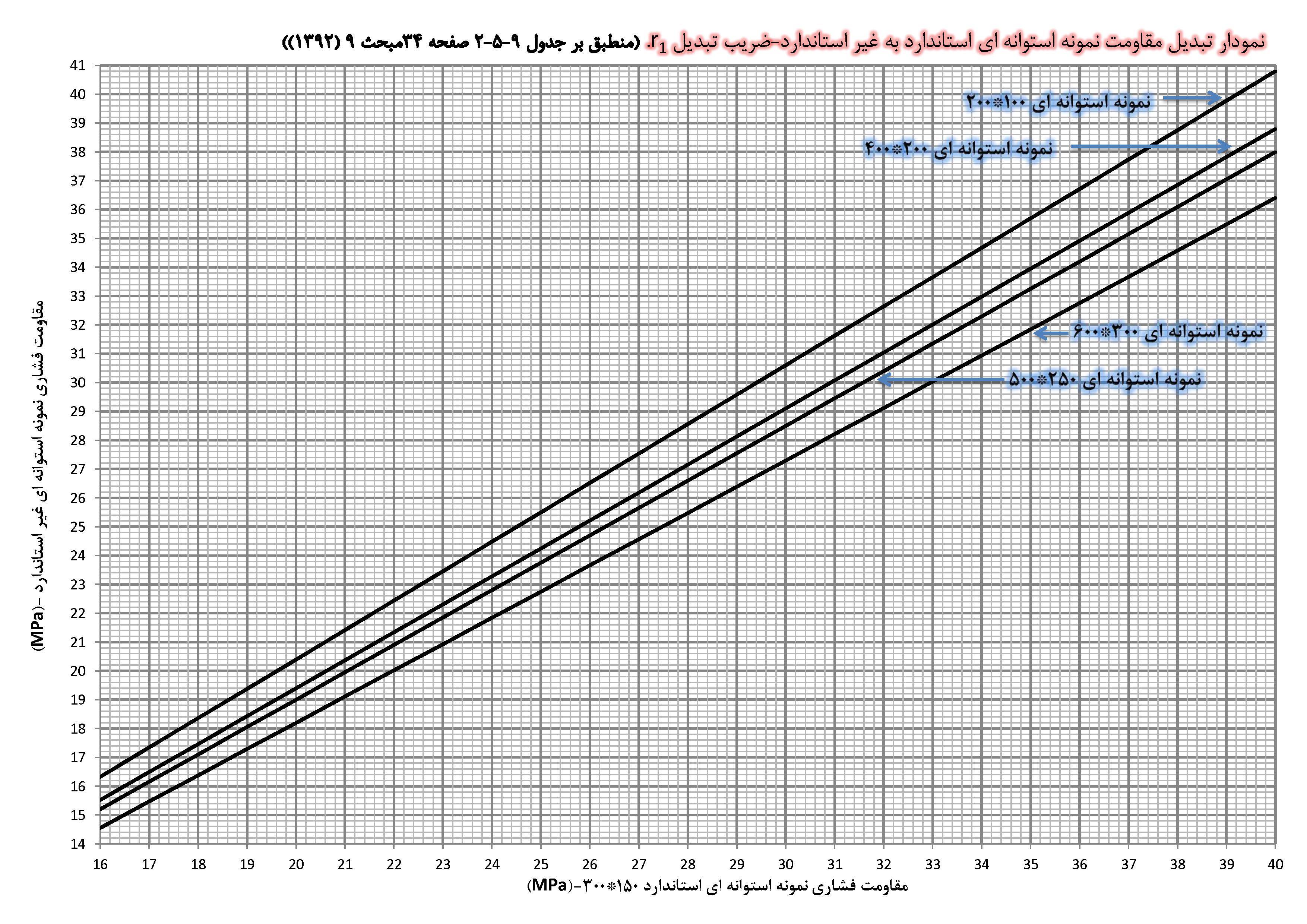 نمودار تبدیل مقاومت نمونه استوانه ای استاندارد به غیر استاندارد r1
