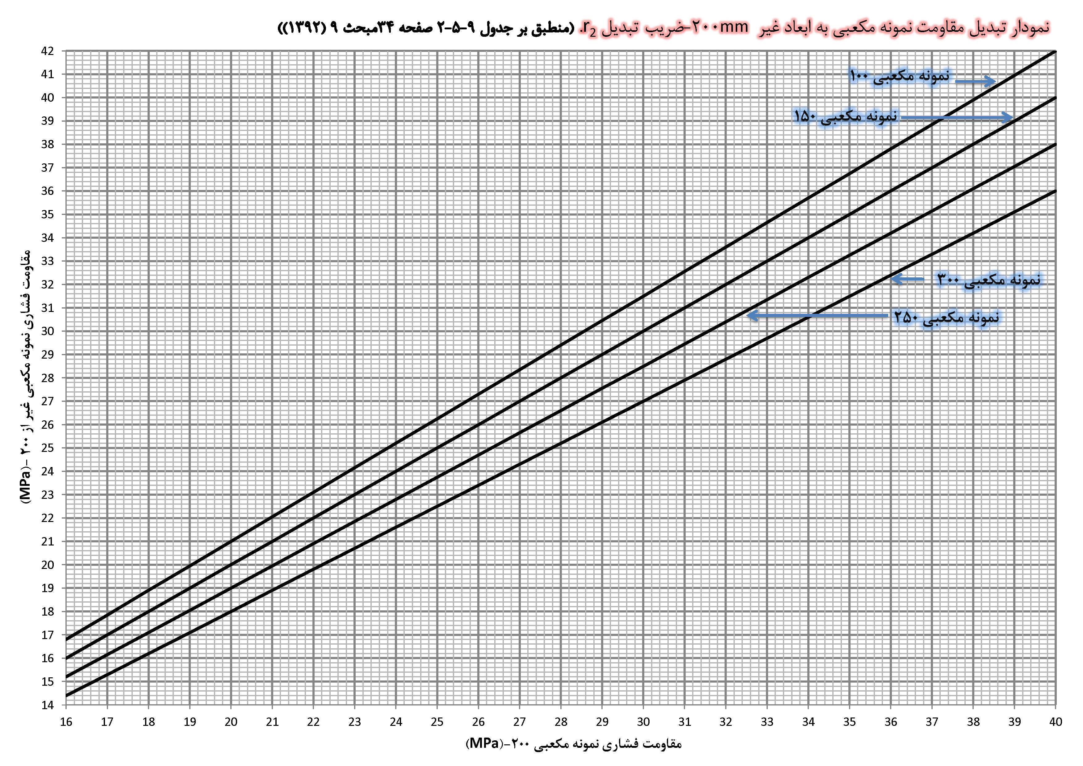 نمودار تبدیل مقاومت نمونه مکعبی به ابعاد غیر 200mm r2