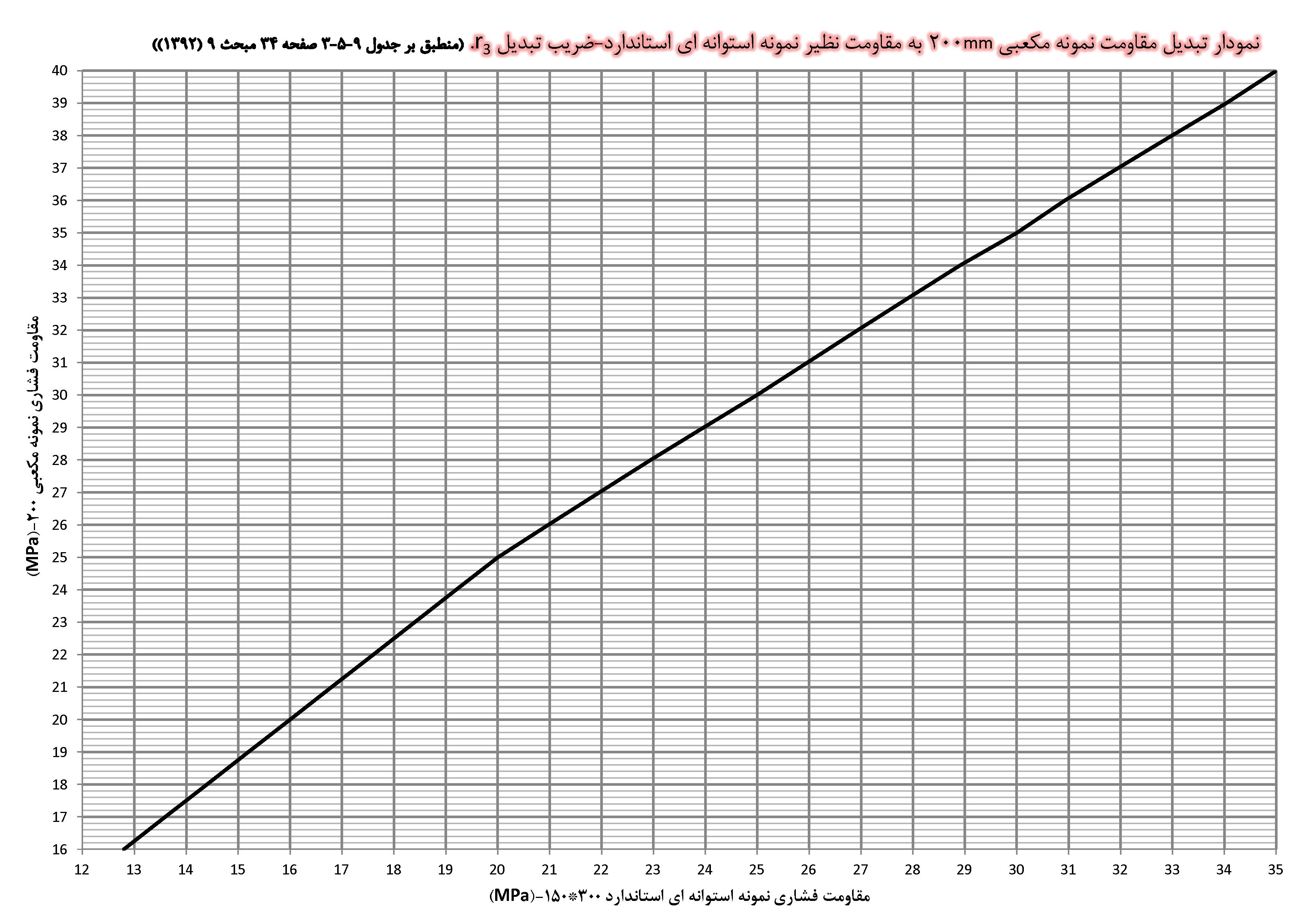 نمودار تبدیل مقاومت نمونه مکعبی 200mm به مقاومت نظیر نمونه استوانه ای استاندارد r3