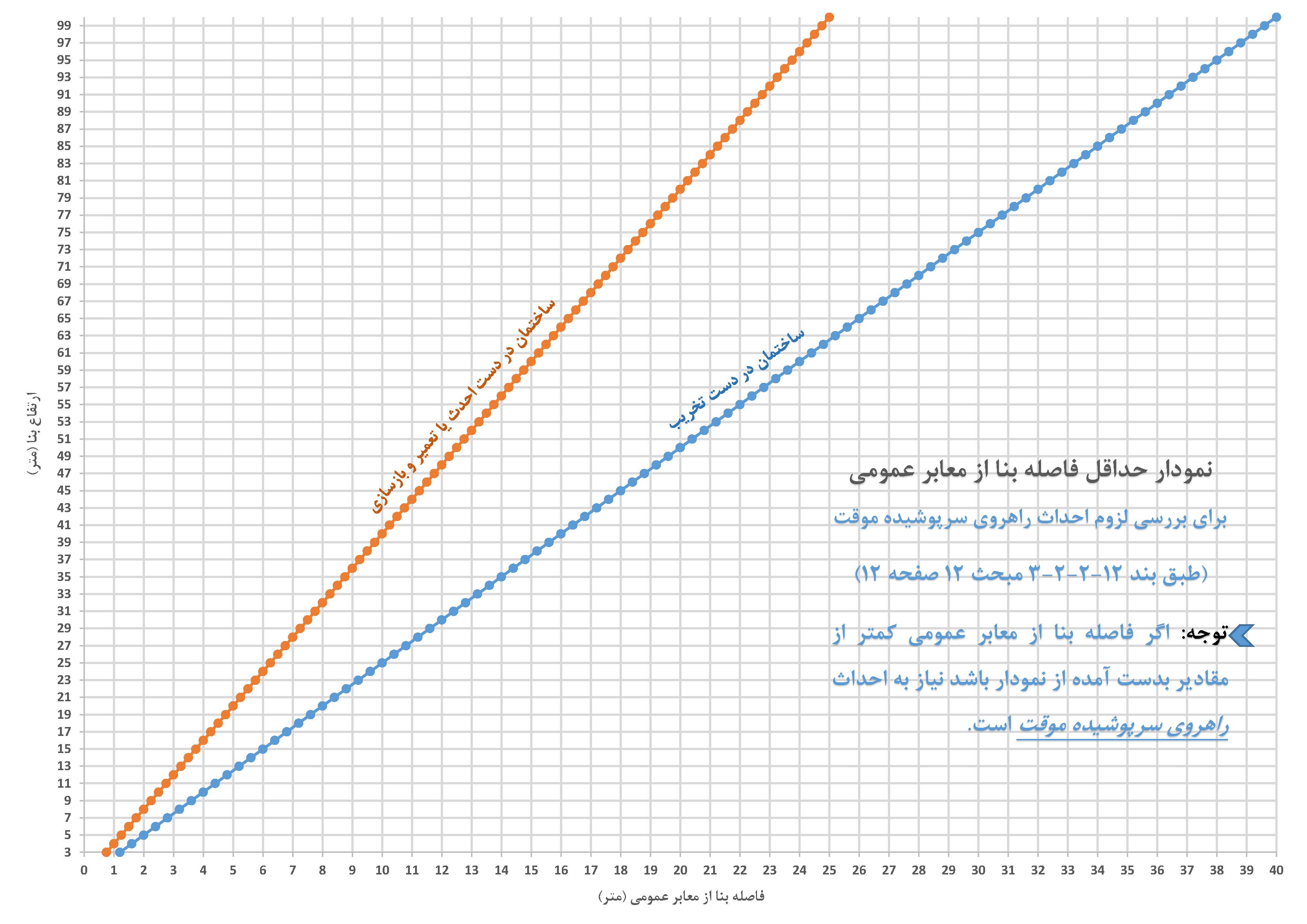 نمودار حداقل فاصله بنا از معابر عمومی