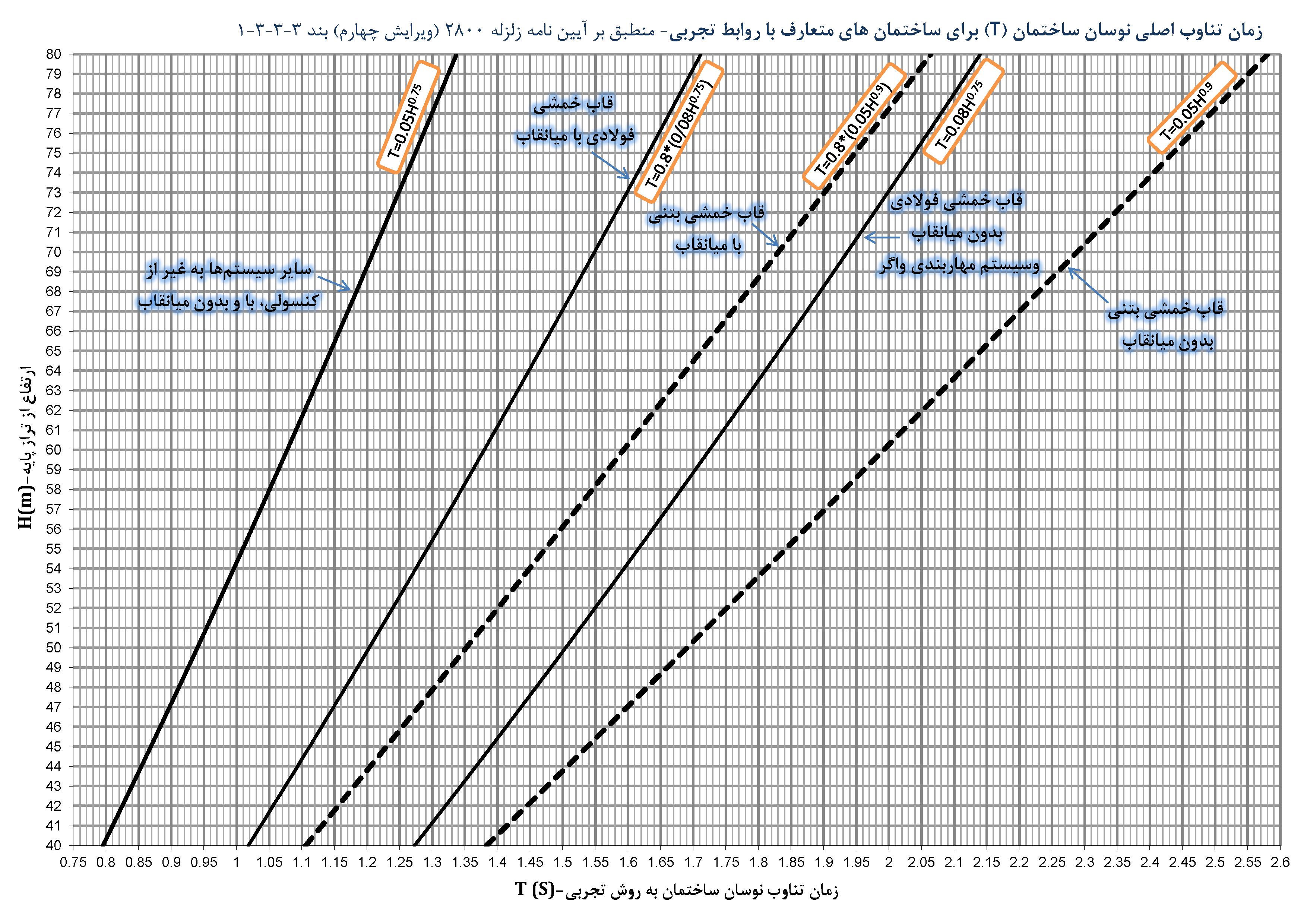نمودار زمان تناوب اصلی نوسان ساختمان (T) برای ساختمانهای متعارف با روابط تجربی - 2800 ویرایش چهار