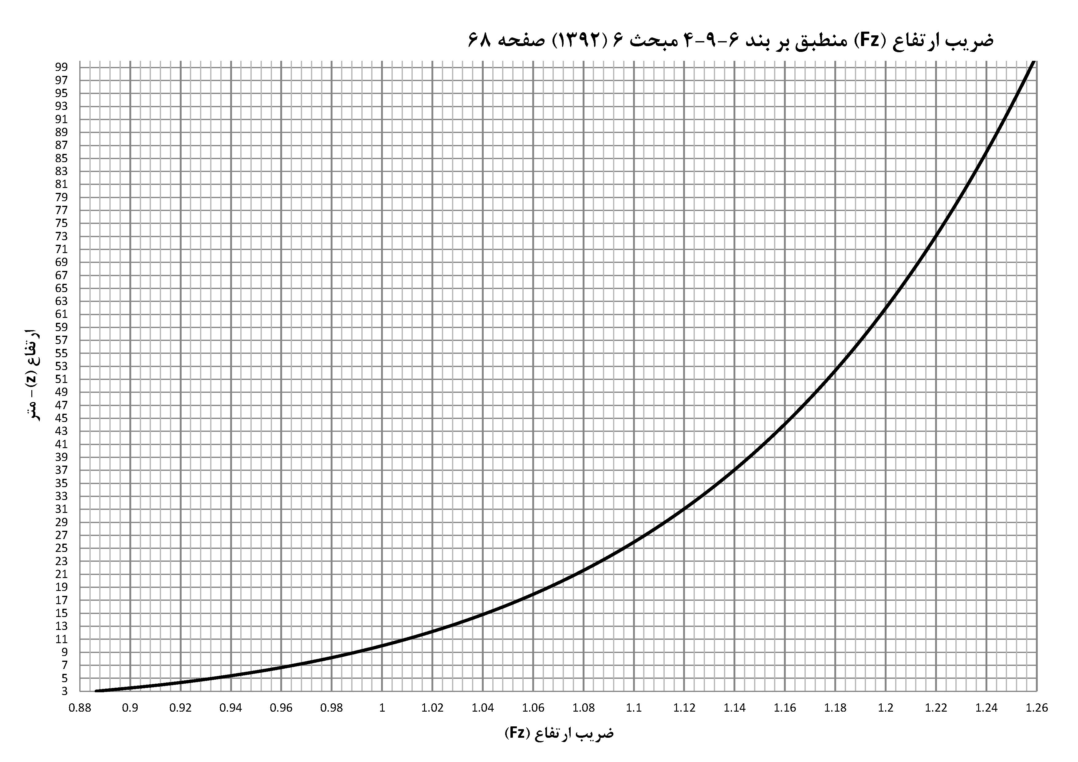 نمودار ضریب ارتفاع بار یخ - یخ زدگی جوی