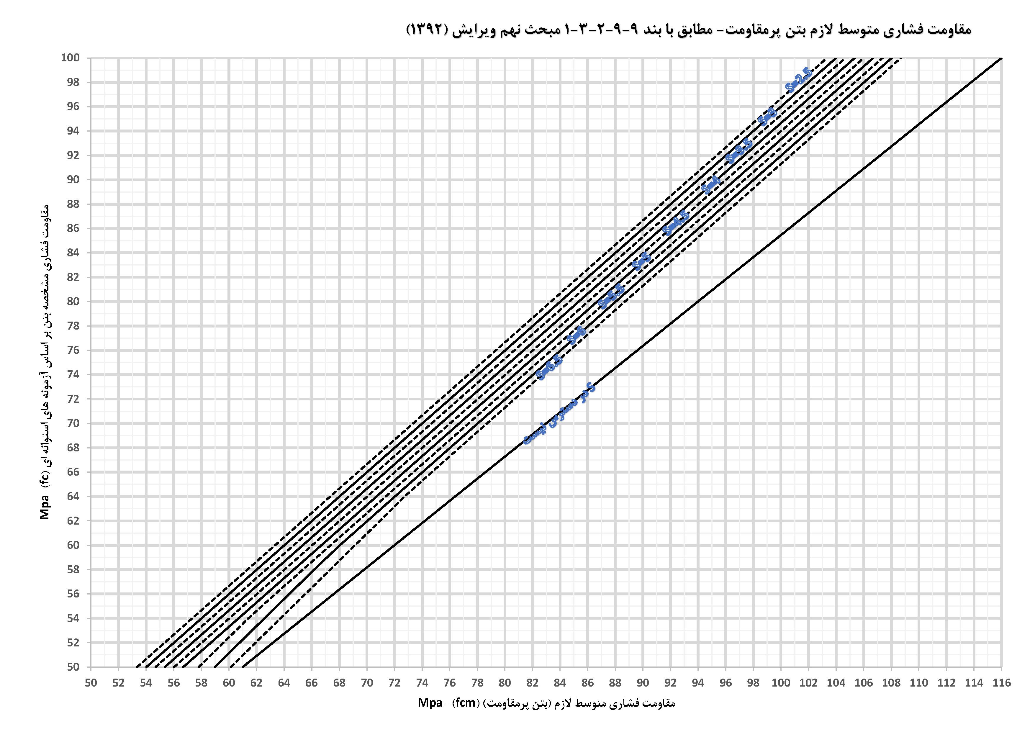 نمودار مقاومت فشاری متوسط لازم بتن پر مقاوت - مبحث نهم 1392