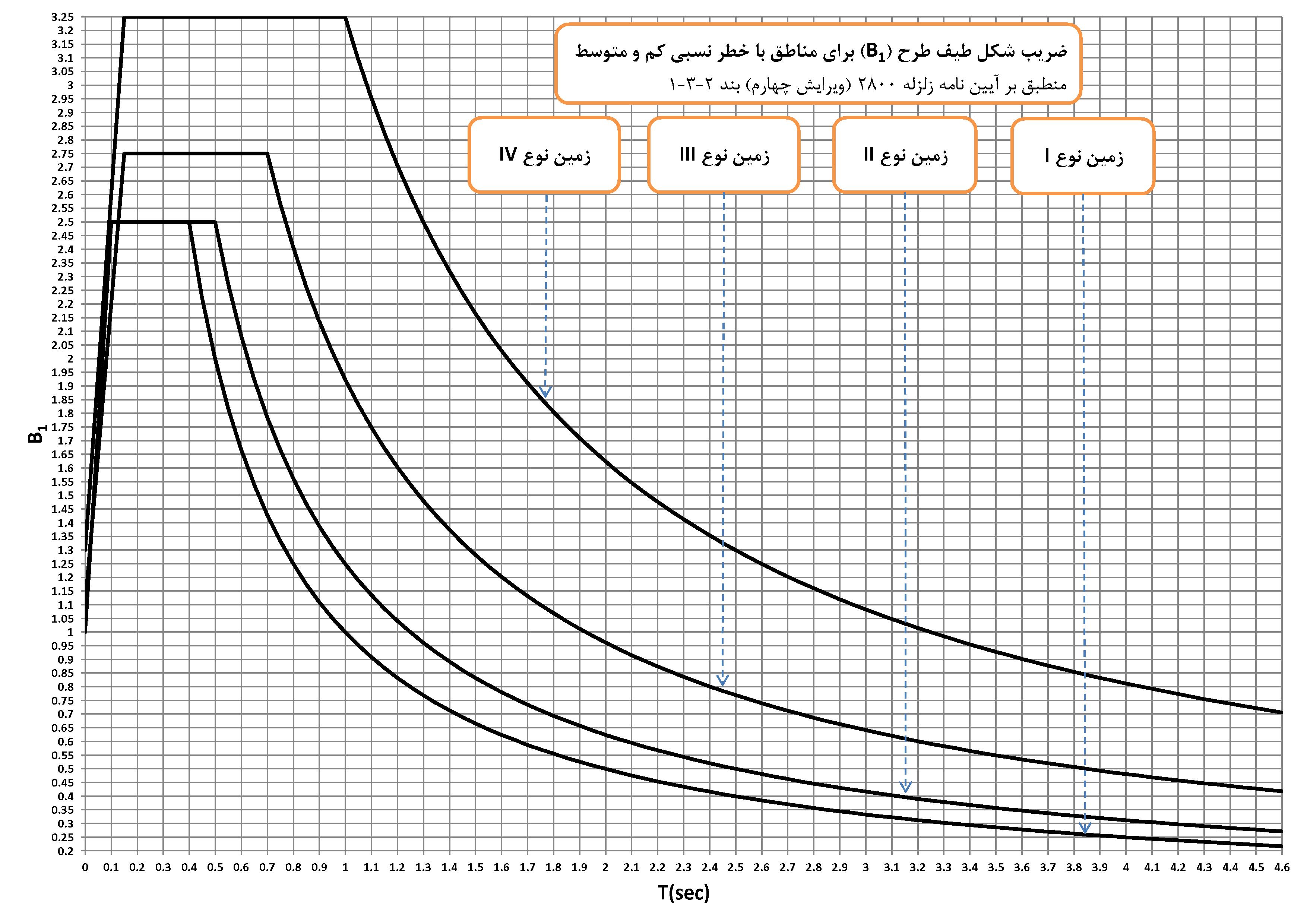 نمودار کاربردی ضریب شکل طیف طرح