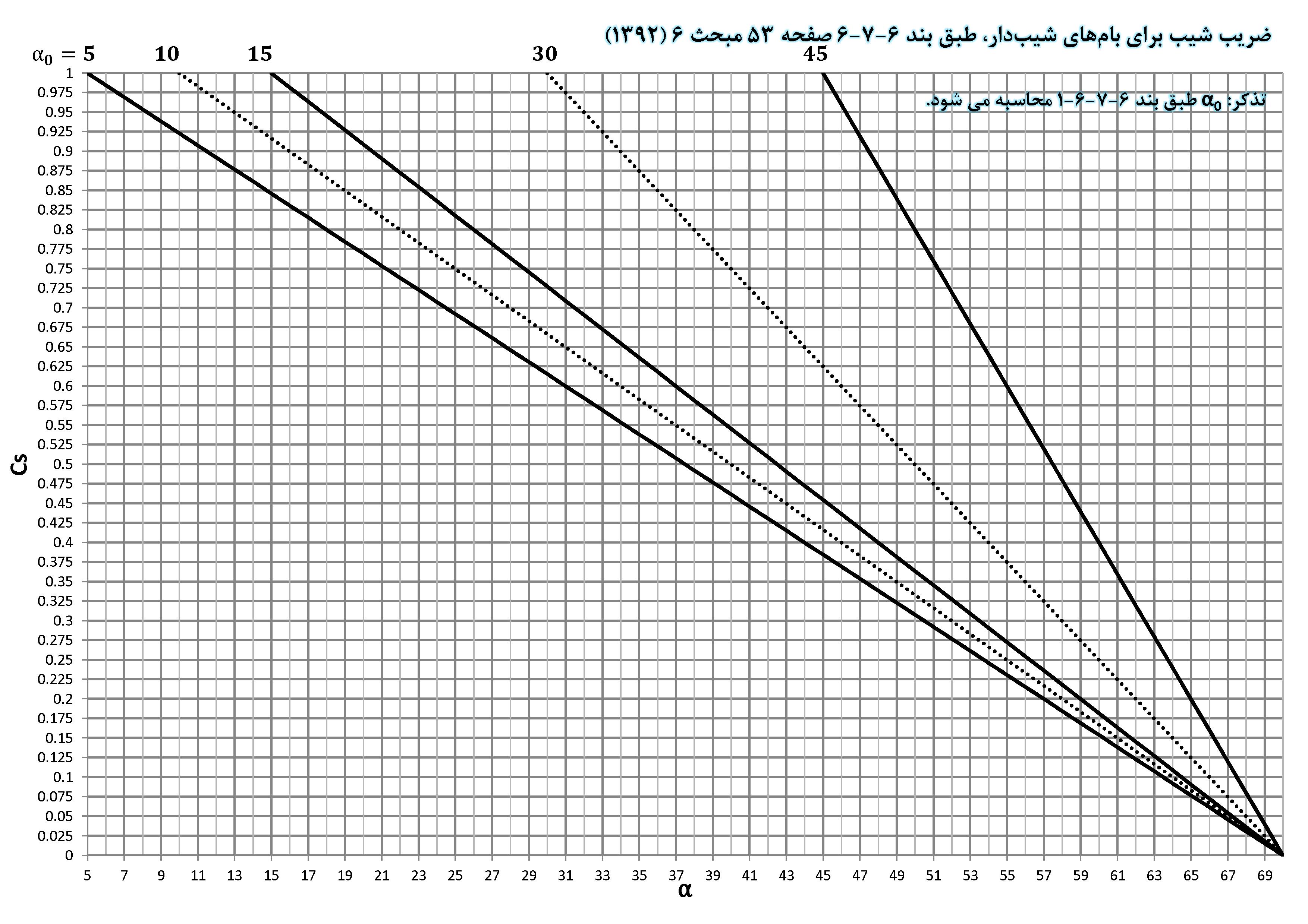 نمودار کاربردی ضریب شیب برای بامهای شیب دار