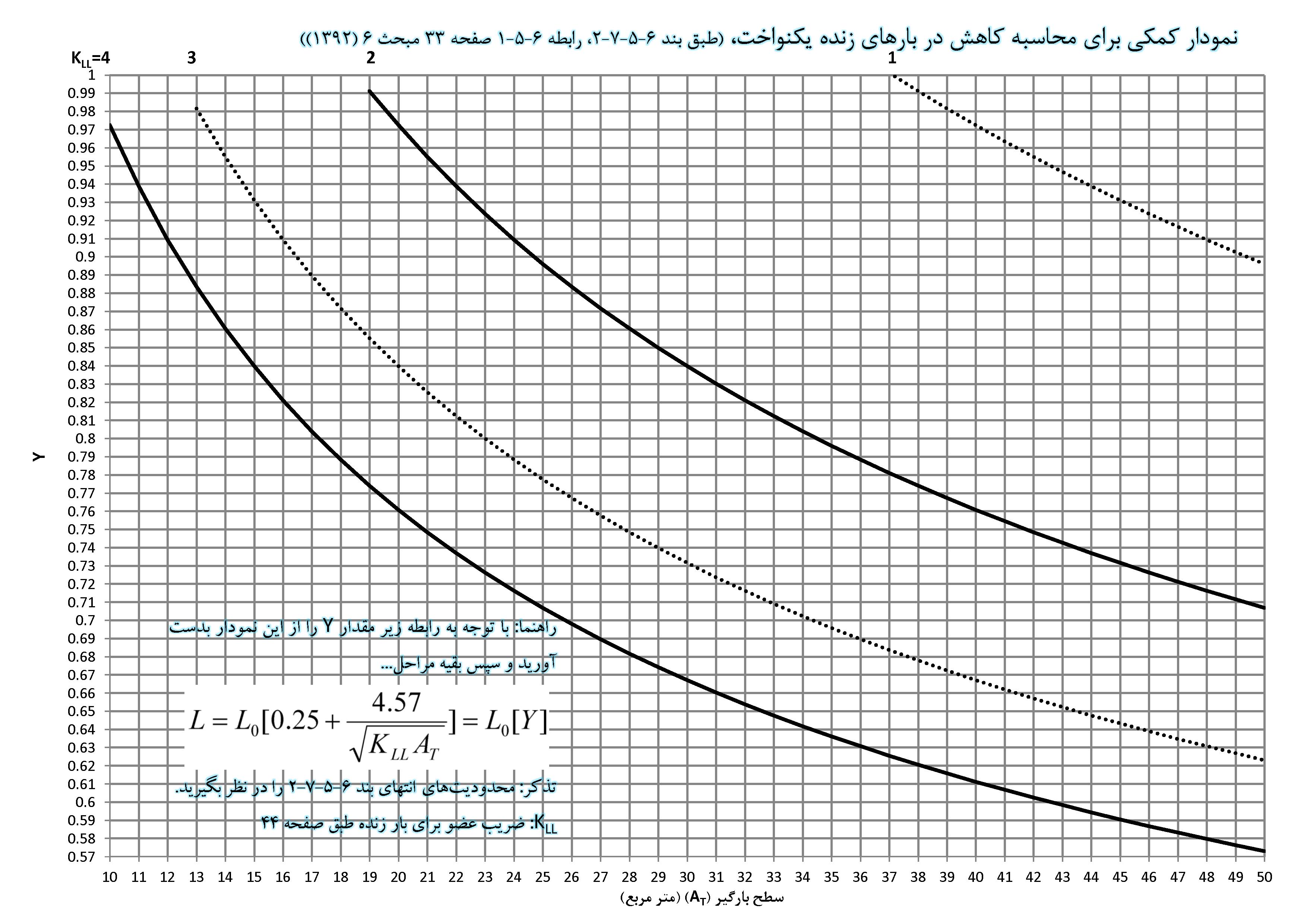 نمودار کمکی محاسبه کاهش بارهای زنده یکنواخت - مبحث ششم 1392