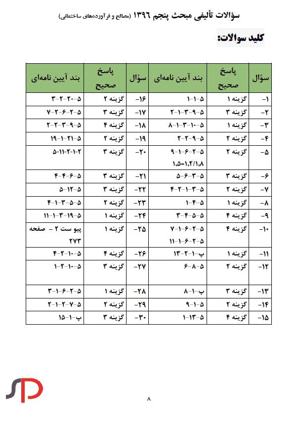 کلید نمونه سوالات تالیفی مبحث پنجم ویرایش 1396 (1)
