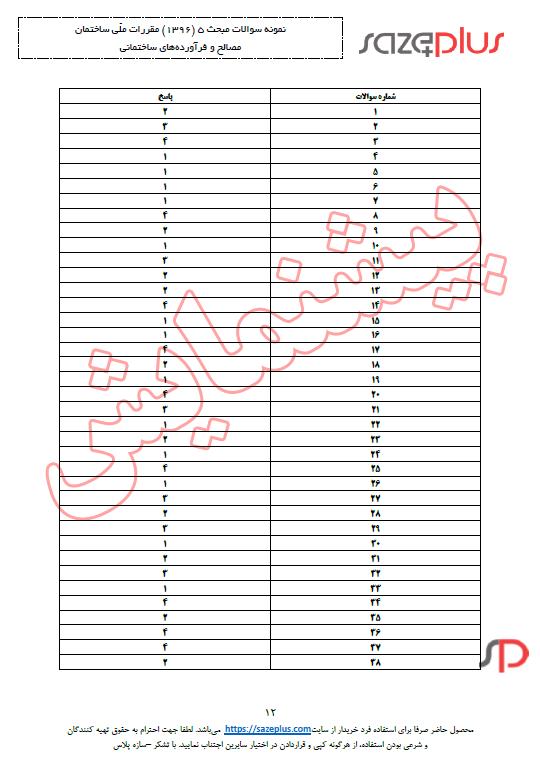 سوالات-مبحث-پنجم-۱۳۹۶-مصالح-و-فرآورده-های-ساختمانی-۲