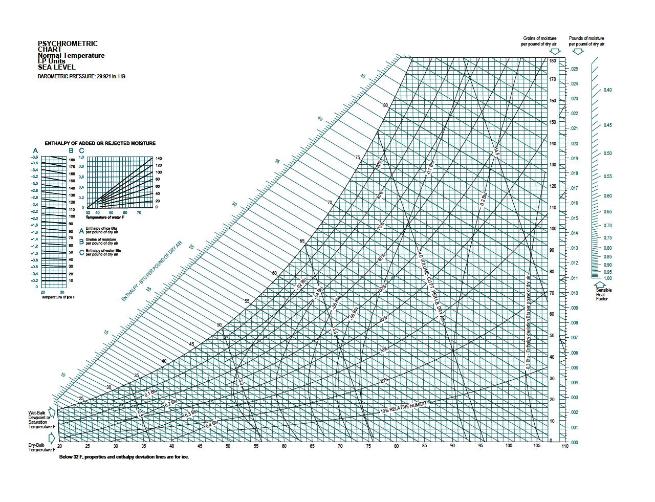 نمودار سایکرومتریک Imperial