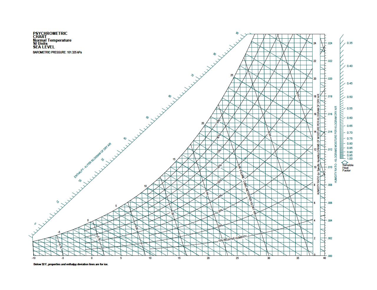 نمودار سایکرومتریک SI